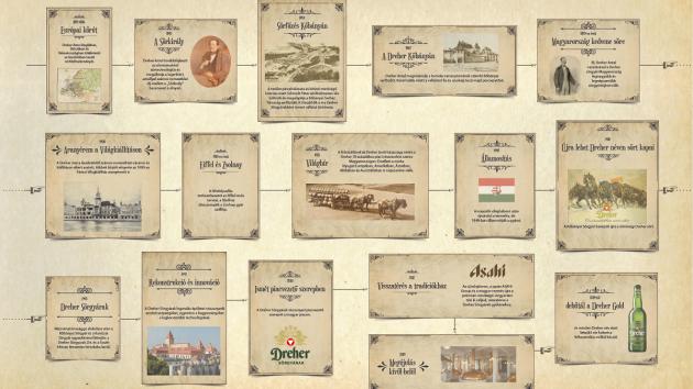 A 165 éves Dreher Sörgyár limitált sörrel ünnepel